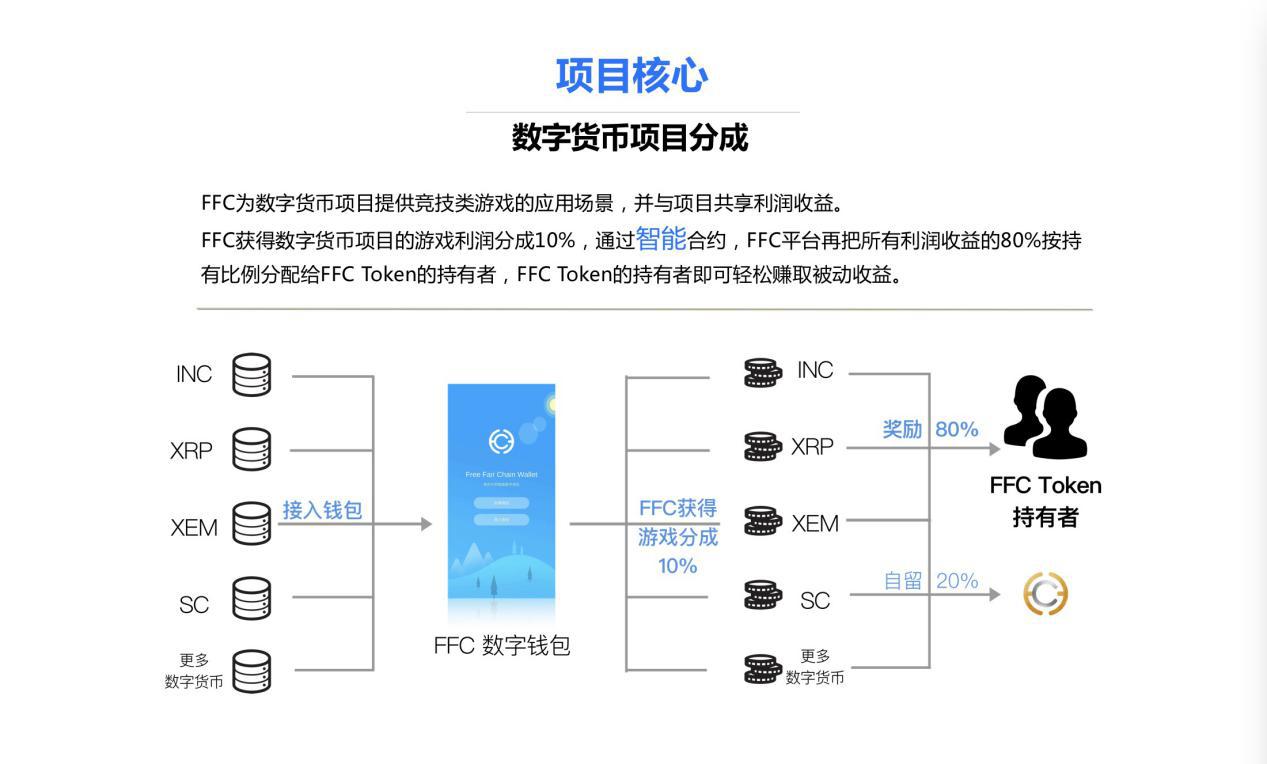 重磅!FFC上线BTK交易平台  打造区块链公平游戏生态平台-btc123